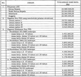 Inilah Besaran THR Bagi Pimpinan dan Pegawai Non PNS Pada Lembaga Nonstruktural
