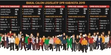 1.112 Bacaleg Berebut 85 Kursi DPRD Banten
