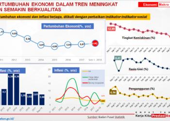 Menko Perekonomian: Pemerintah Kerjakan 'Supply Side' dan 'Demand Side'