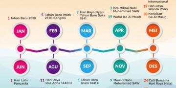Ditandatangani 3 Menteri, Inilah Jadwal Libur Nasional dan Cuti Bersama 2019