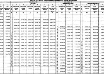 Inilah Gaji Pokok Baru Anggota Polri: Terendah Rp1,643 Juta, Tertinggi Rp5,930 Juta