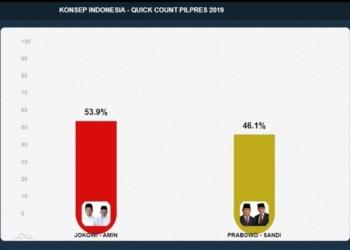 Pendukung Prabowo Percaya Hasil Quick Count Jika Hasilnya Menang, Kalau Kalah Maki-Maki