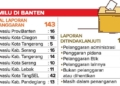 Bawaslu Banten Tangani 143 Pelanggaran